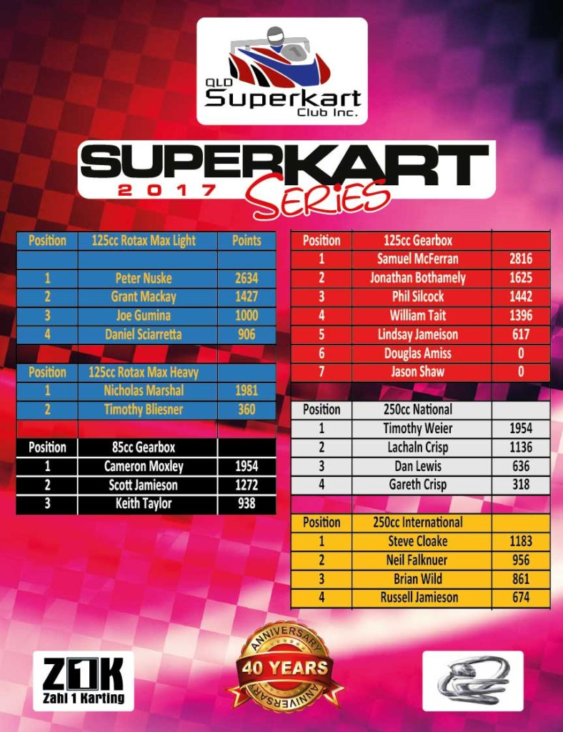 2017 Qld Superkart points after round 2