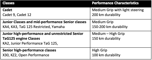 Karting Australia has announced the dry weather tyres its competitors will use for the next five years, Maxxis picking up the Cadet contract and various specification LeConts for the rest.
